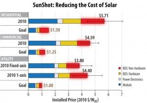 Solar Cost Breakdowns